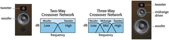 X•over Pro designs 2-way and 3-way crossover networks.